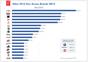 Syncapse: Value of a Facebook Fan 2013